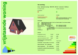 Voorbeeld van een labelstijging van D naar B, vrijstaande woning